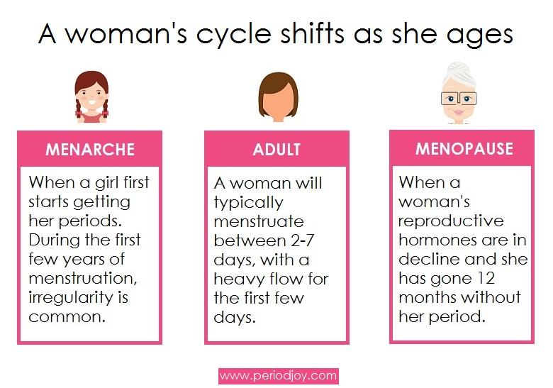 How Long Does Period Last? (According To How Old You Are)